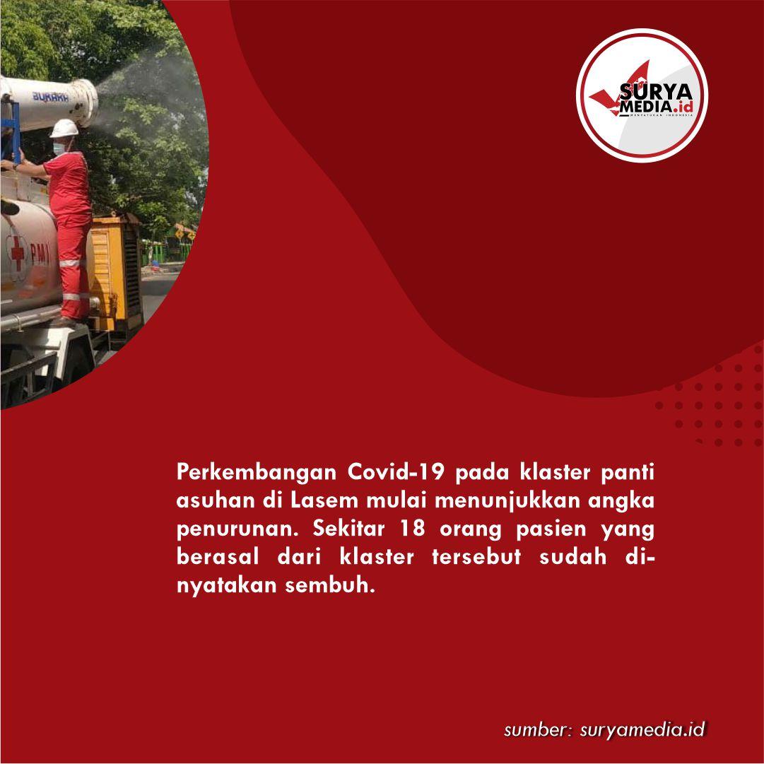 Klaster Covid-19 Panti Asuhan di Rembang Alami Penurunan B