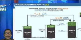 Agustus 2021, Nilai Ekspor Produk Jateng Capai 967,60 Juta Dolar AS